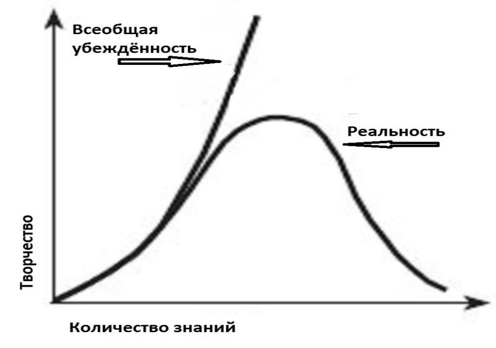 График УФ катастрофы